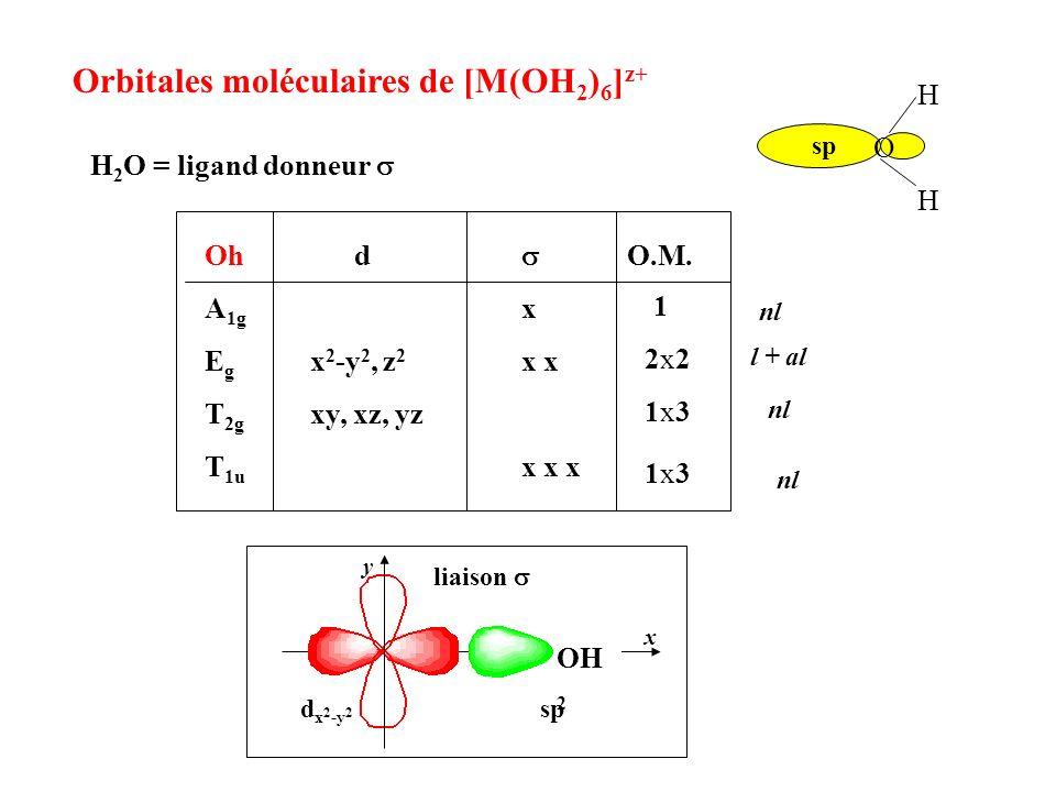 Orbitales moléculaires de [M(OH2)6]z+